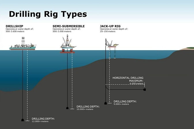 Drilling Rigs types